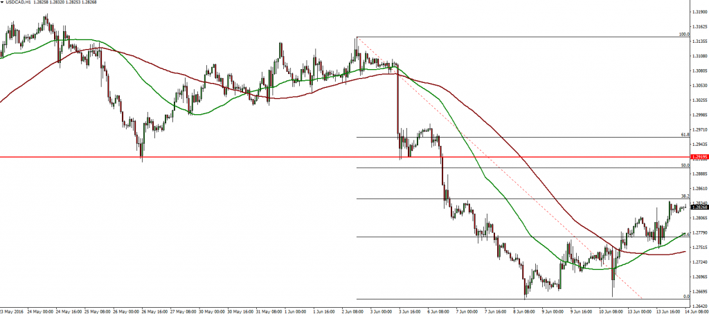 USDCAD 1 Hour