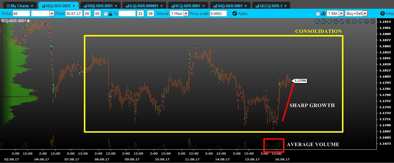 volume euro