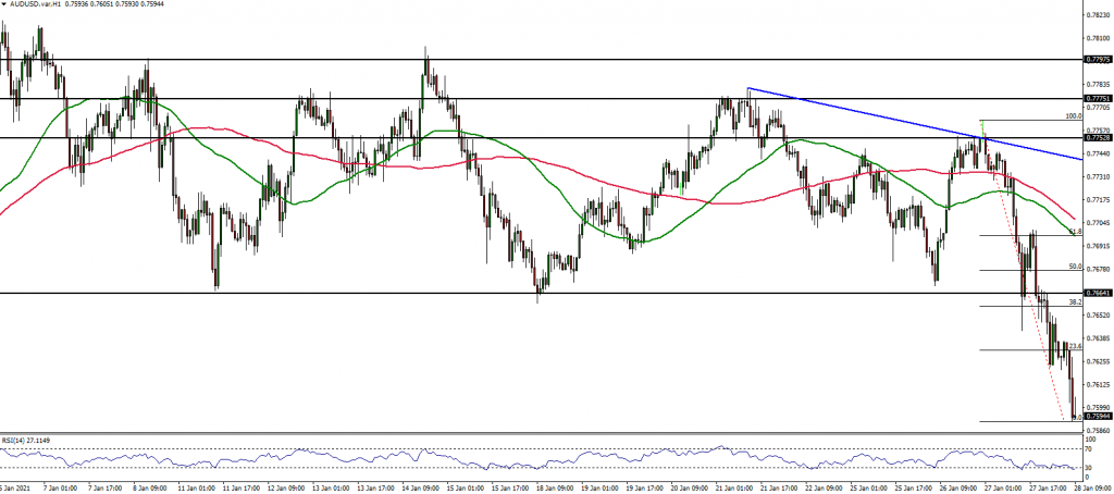 TriumphFX Intraday Forex Analysis - 1 Hour Charts ...